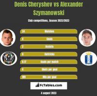 Denis Cheryshev vs Alexander Szymanowski h2h player stats