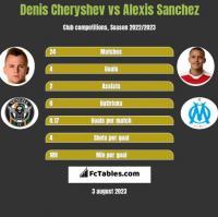 Denis Cheryshev vs Alexis Sanchez h2h player stats