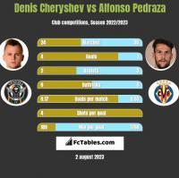 Denis Cheryshev vs Alfonso Pedraza h2h player stats