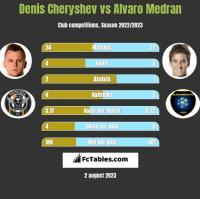 Denis Cheryshev vs Alvaro Medran h2h player stats