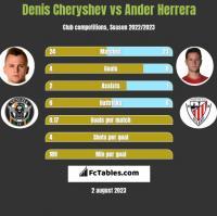 Denis Cheryshev vs Ander Herrera h2h player stats