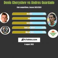 Denis Cheryshev vs Andres Guardado h2h player stats