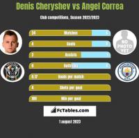 Denis Cheryshev vs Angel Correa h2h player stats