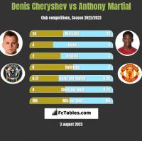 Denis Cheryshev vs Anthony Martial h2h player stats
