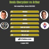Denis Cheryshev vs Arthur h2h player stats