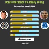 Denis Cheryshev vs Ashley Young h2h player stats