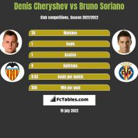 Denis Cheryshev vs Bruno Soriano h2h player stats