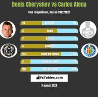 Denis Cheryshev vs Carles Alena h2h player stats