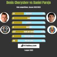 Denis Cheryshev vs Daniel Parejo h2h player stats