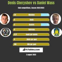 Denis Cheryshev vs Daniel Wass h2h player stats