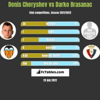 Denis Cheryshev vs Darko Brasanac h2h player stats