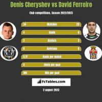 Denis Cheryshev vs David Ferreiro h2h player stats
