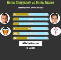 Denis Cheryshev vs Denis Suarez h2h player stats