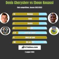 Denis Cheryshev vs Eboue Kouassi h2h player stats