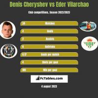 Denis Cheryshev vs Eder Vilarchao h2h player stats