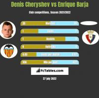 Denis Cheryshev vs Enrique Barja h2h player stats