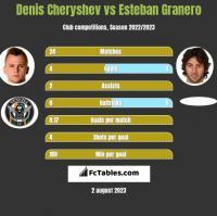 Denis Czeryszew vs Esteban Granero h2h player stats