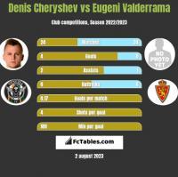 Denis Cheryshev vs Eugeni Valderrama h2h player stats
