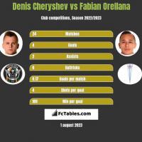 Denis Cheryshev vs Fabian Orellana h2h player stats