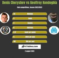 Denis Cheryshev vs Geoffrey Kondogbia h2h player stats