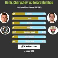 Denis Cheryshev vs Gerard Gumbau h2h player stats