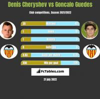 Denis Cheryshev vs Goncalo Guedes h2h player stats