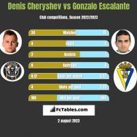 Denis Cheryshev vs Gonzalo Escalante h2h player stats