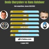 Denis Cheryshev vs Hans Hateboer h2h player stats