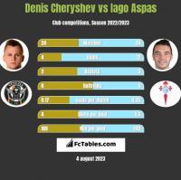 Denis Cheryshev vs Iago Aspas h2h player stats
