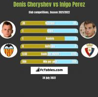 Denis Cheryshev vs Inigo Perez h2h player stats