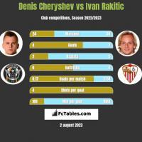 Denis Cheryshev vs Ivan Rakitic h2h player stats