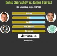 Denis Cheryshev vs James Forrest h2h player stats