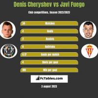Denis Cheryshev vs Javi Fuego h2h player stats