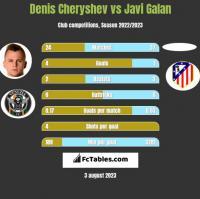 Denis Cheryshev vs Javi Galan h2h player stats
