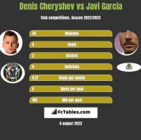 Denis Cheryshev vs Javi Garcia h2h player stats