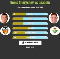 Denis Cheryshev vs Joaquin h2h player stats
