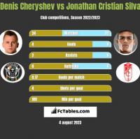 Denis Cheryshev vs Jonathan Cristian Silva h2h player stats