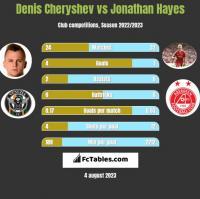 Denis Cheryshev vs Jonathan Hayes h2h player stats