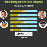Denis Czeryszew vs Jose Campana h2h player stats