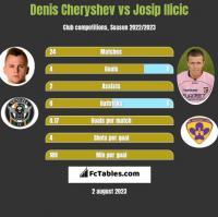 Denis Cheryshev vs Josip Ilicic h2h player stats