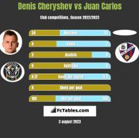 Denis Cheryshev vs Juan Carlos h2h player stats