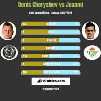 Denis Cheryshev vs Juanmi h2h player stats