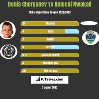 Denis Cheryshev vs Kelechi Nwakali h2h player stats