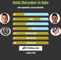Denis Cheryshev vs Koke h2h player stats