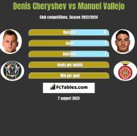 Denis Cheryshev vs Manuel Vallejo h2h player stats
