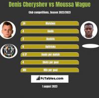 Denis Cheryshev vs Moussa Wague h2h player stats