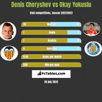 Denis Cheryshev vs Okay Yokuslu h2h player stats