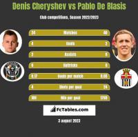 Denis Cheryshev vs Pablo De Blasis h2h player stats
