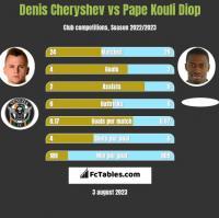 Denis Cheryshev vs Pape Kouli Diop h2h player stats