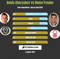 Denis Cheryshev vs Remo Freuler h2h player stats